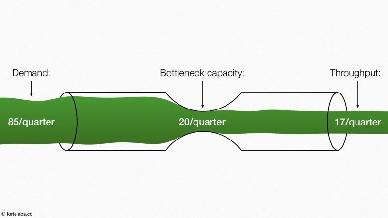 bottleneck3