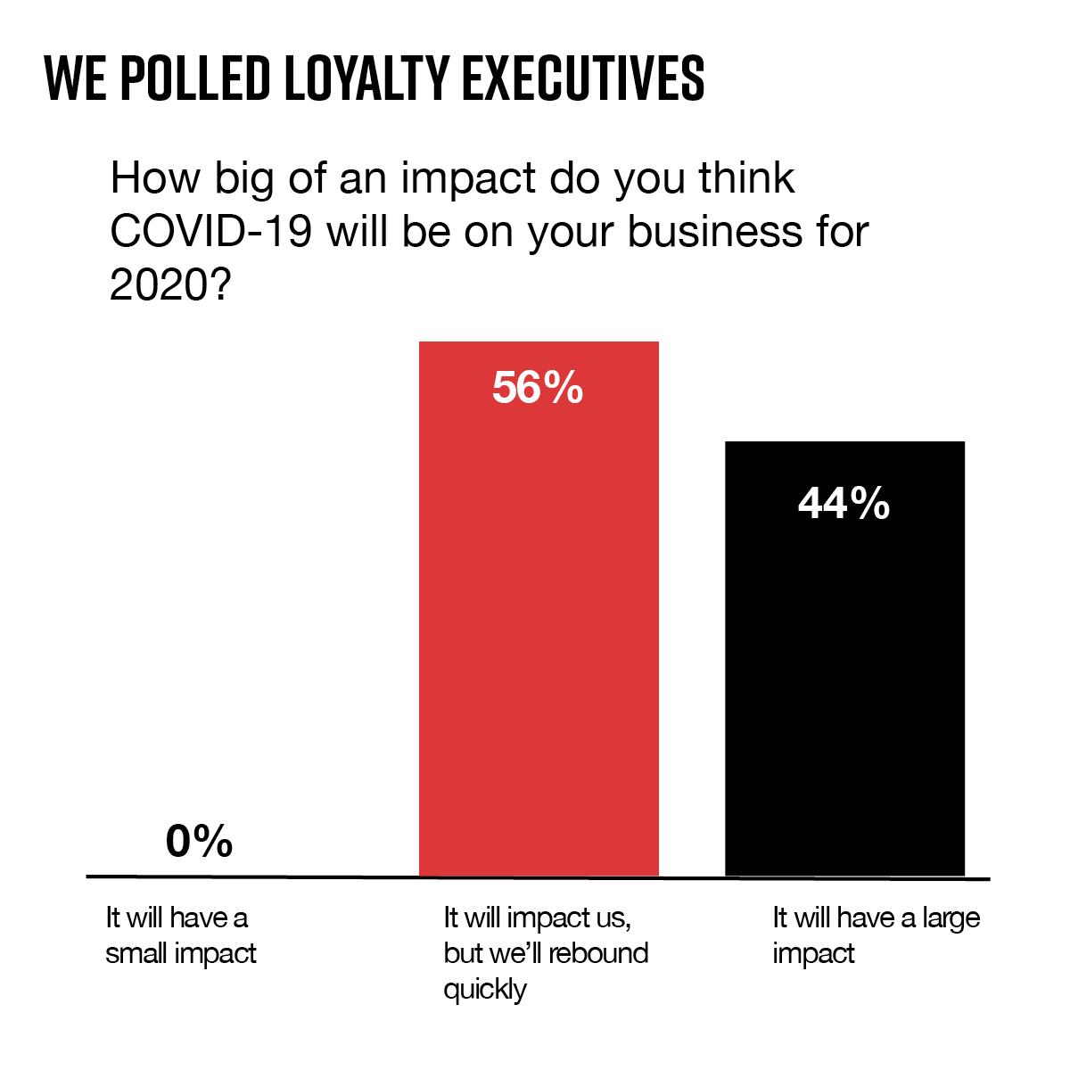 COVID-Loyalty-Poll