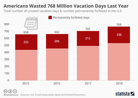 vacation-days-graph-iseatz