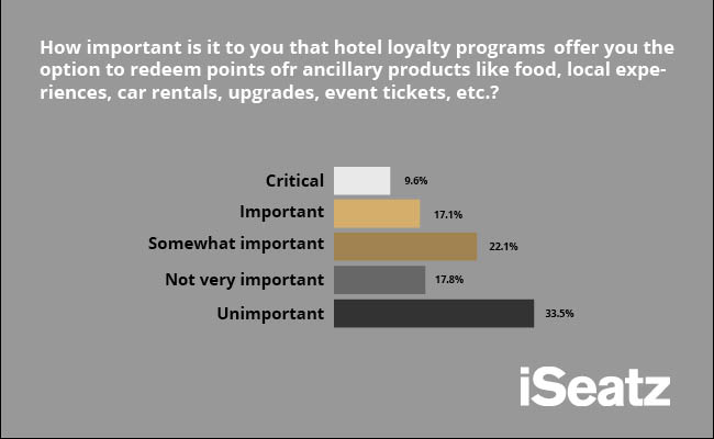 importance of microburn opportunities from hotel loyalty